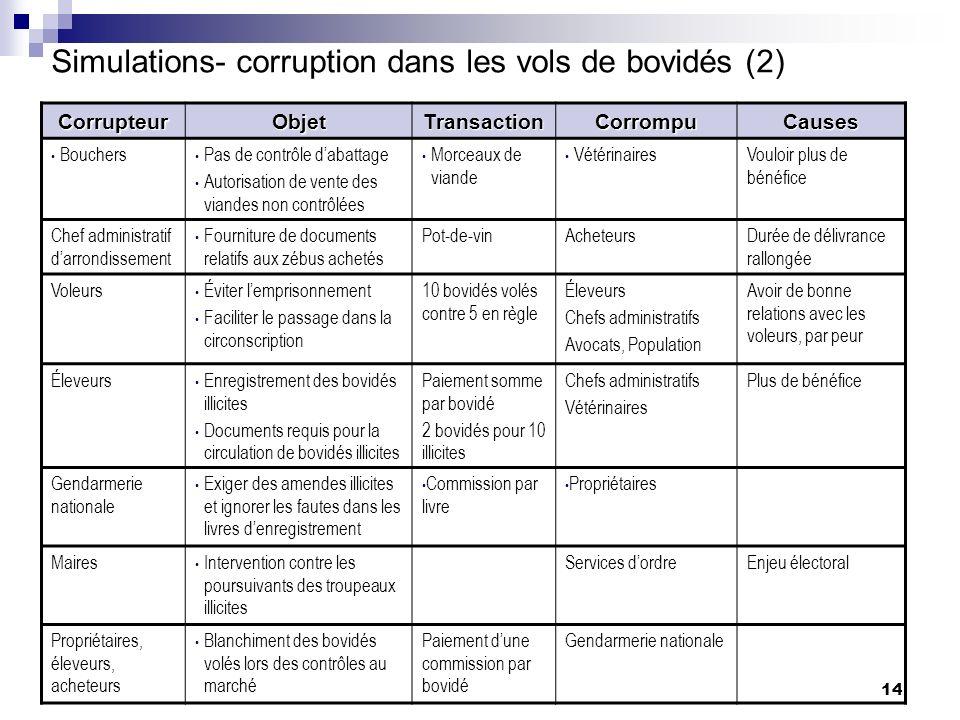 Simulations- corruption dans les vols de bovidés (2)