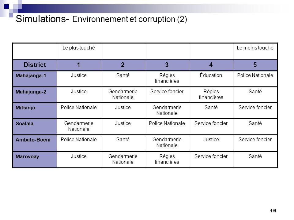 Simulations- Environnement et corruption (2)