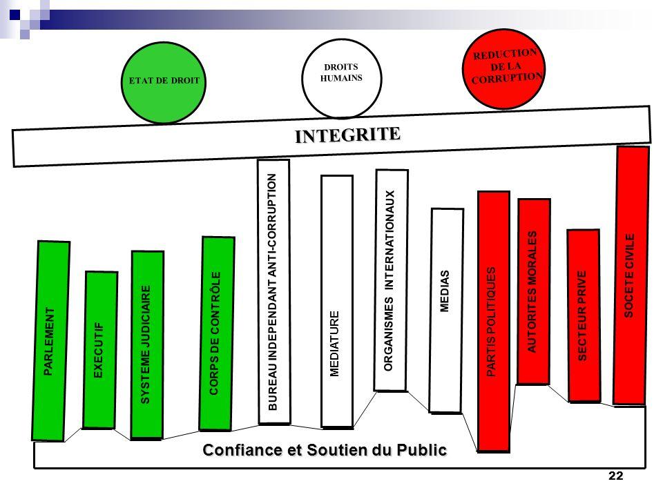 INTEGRITE Confiance et Soutien du Public