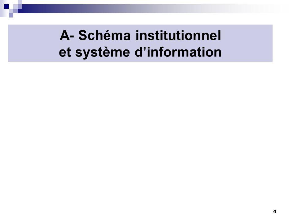 A- Schéma institutionnel et système d'information
