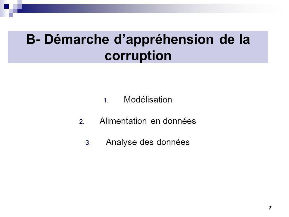 B- Démarche d'appréhension de la corruption