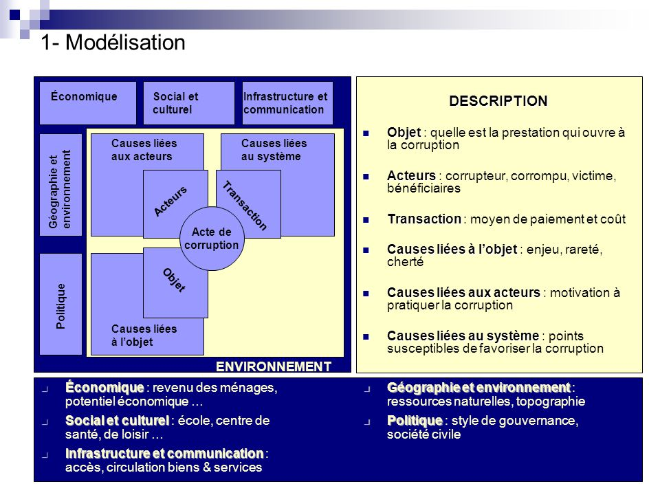 1- Modélisation DESCRIPTION