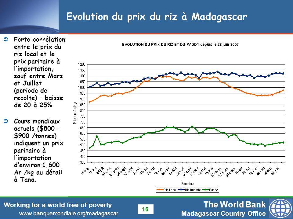 Evolution du prix du riz à Madagascar