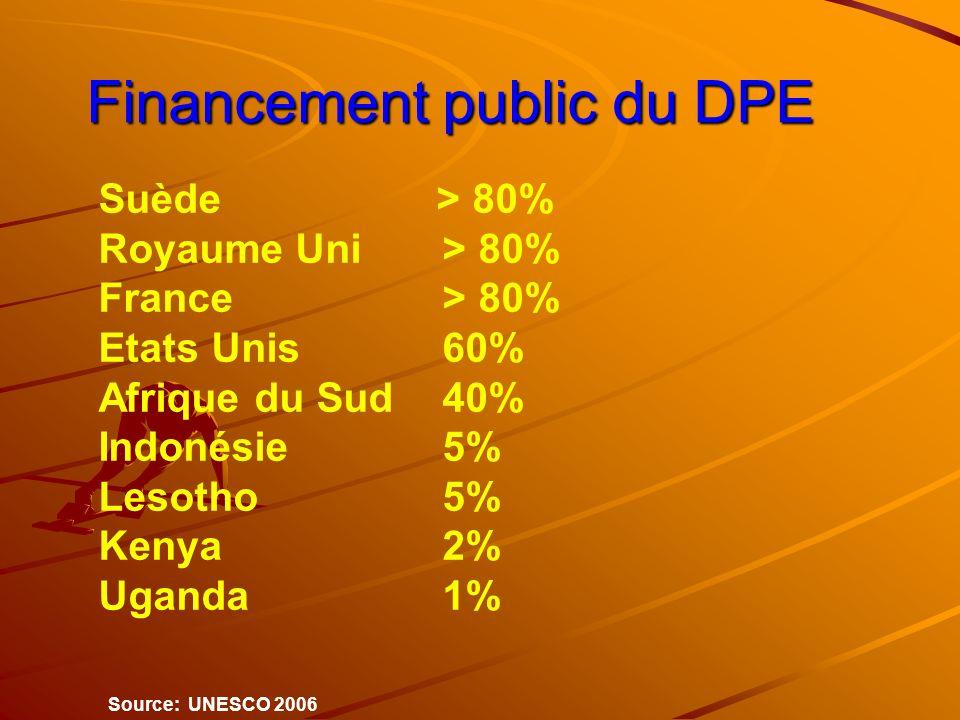 Financement public du DPE