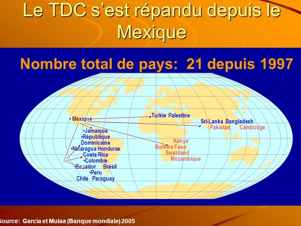 Le TDC s'est répandu depuis le Mexique