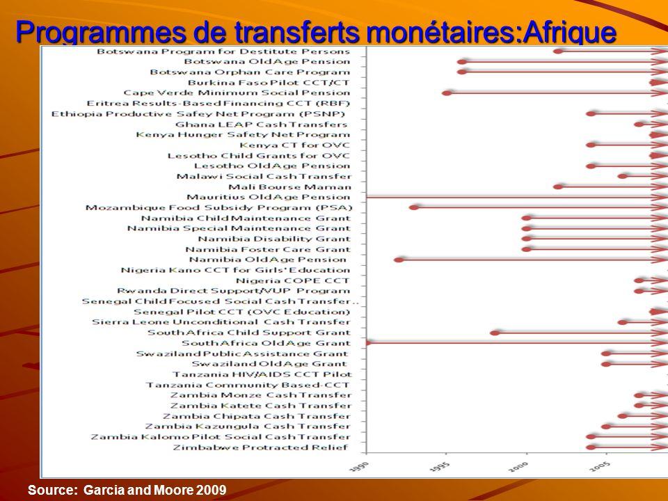 Programmes de transferts monétaires:Afrique