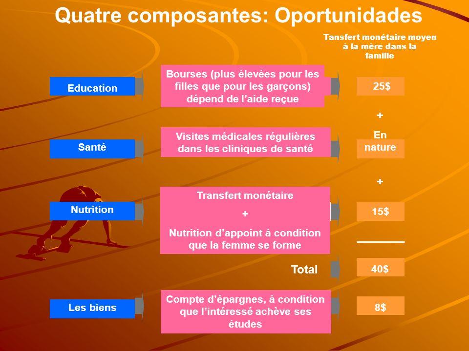 Quatre composantes: Oportunidades