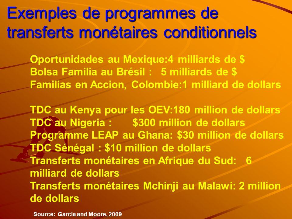Exemples de programmes de transferts monétaires conditionnels
