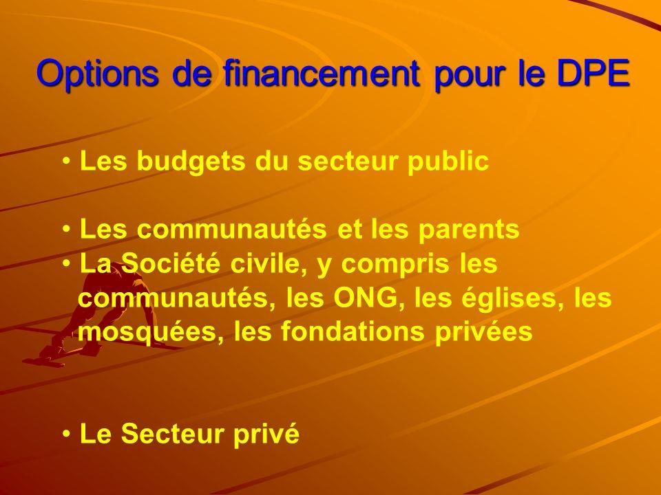 Options de financement pour le DPE