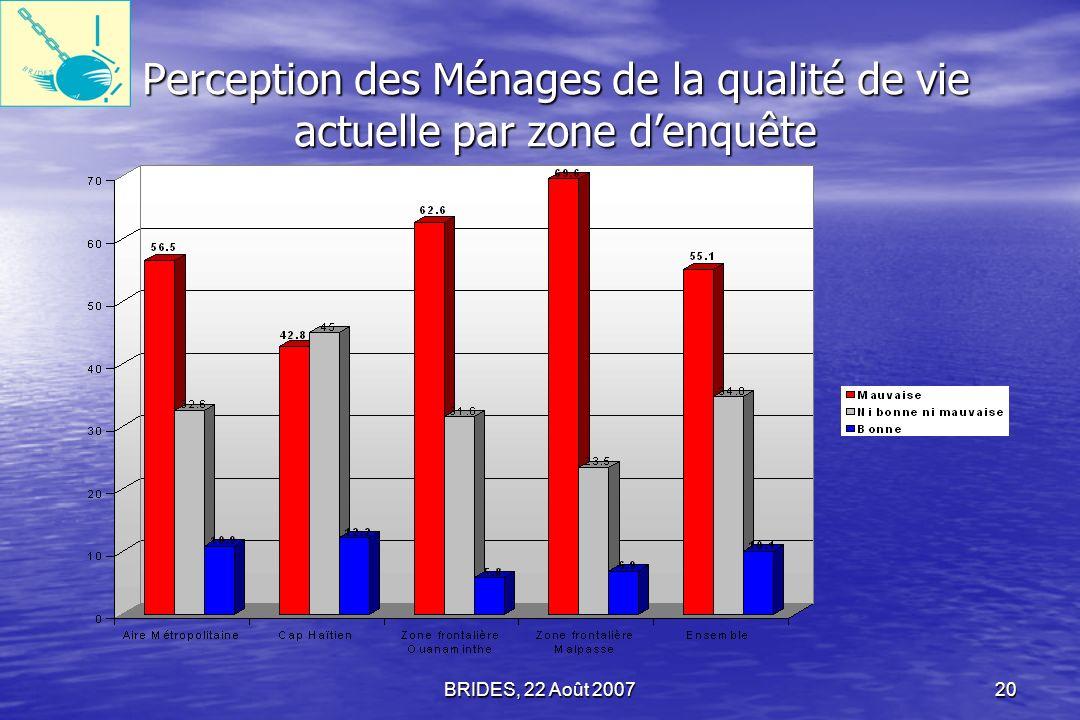 Perception des Ménages de la qualité de vie actuelle par zone d'enquête