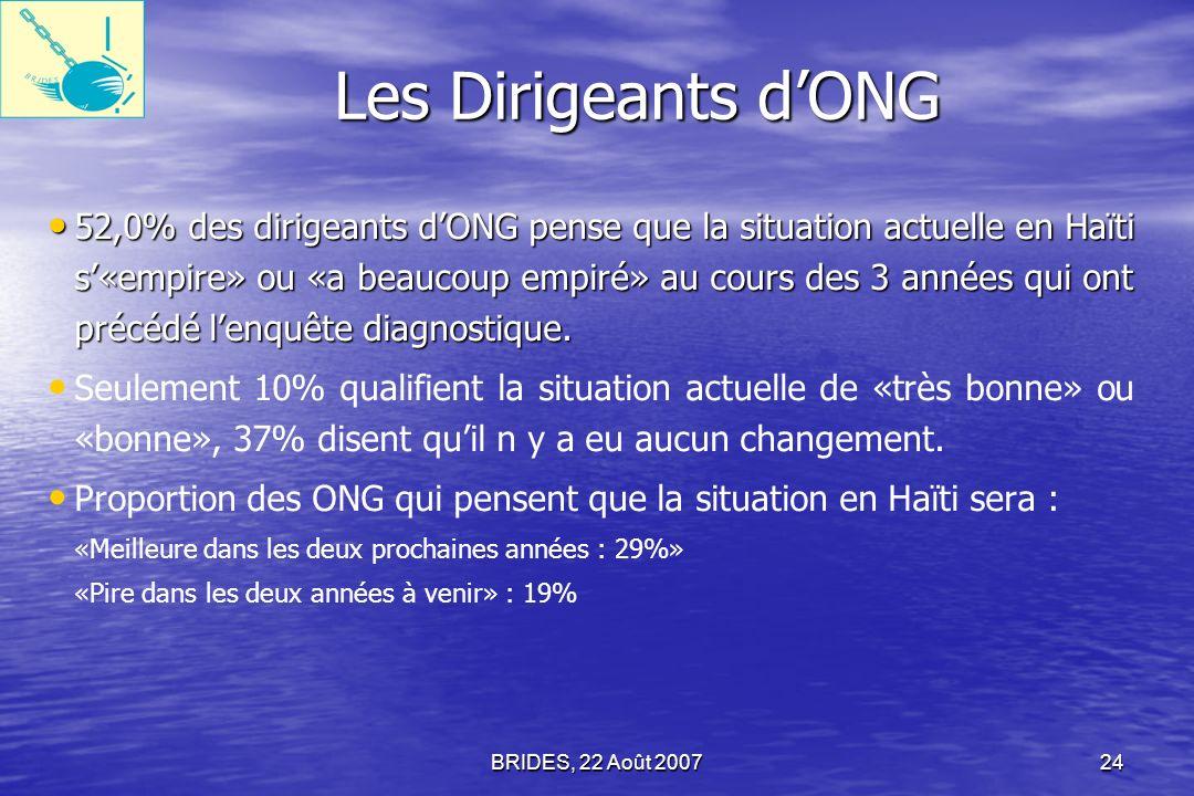 Les Dirigeants d'ONG
