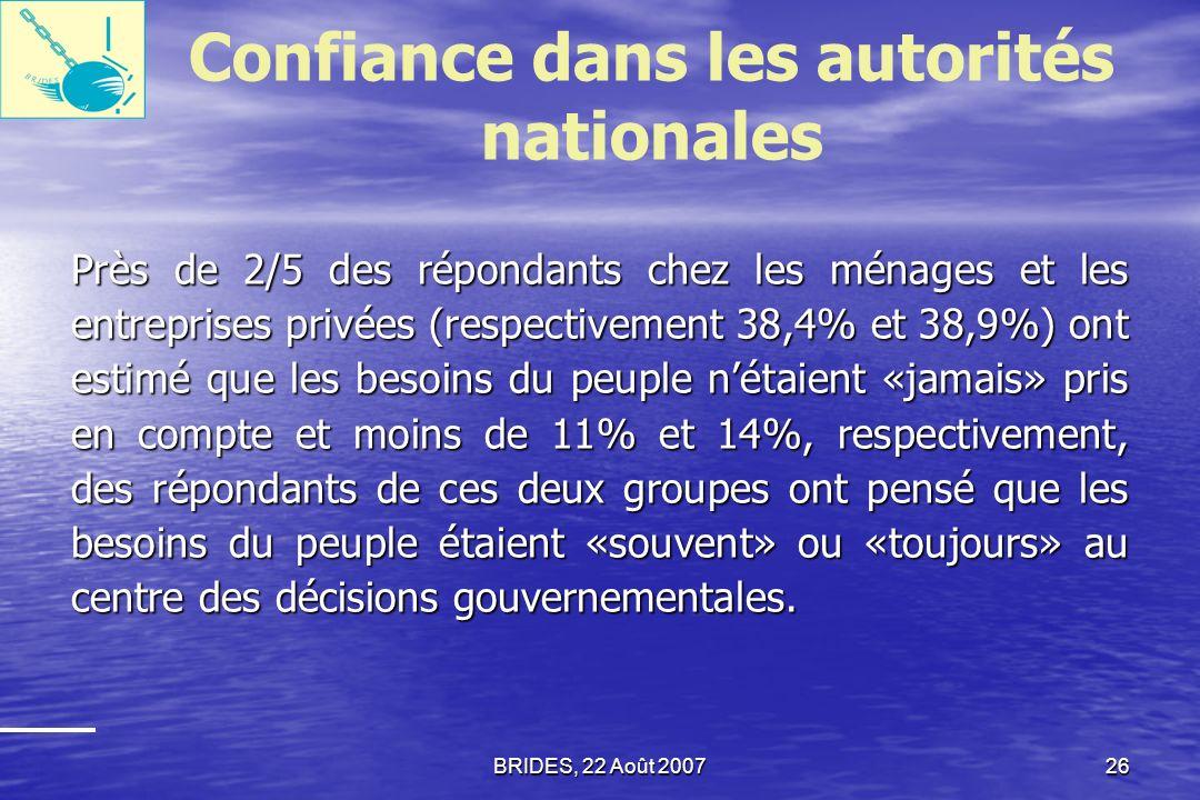 Confiance dans les autorités nationales