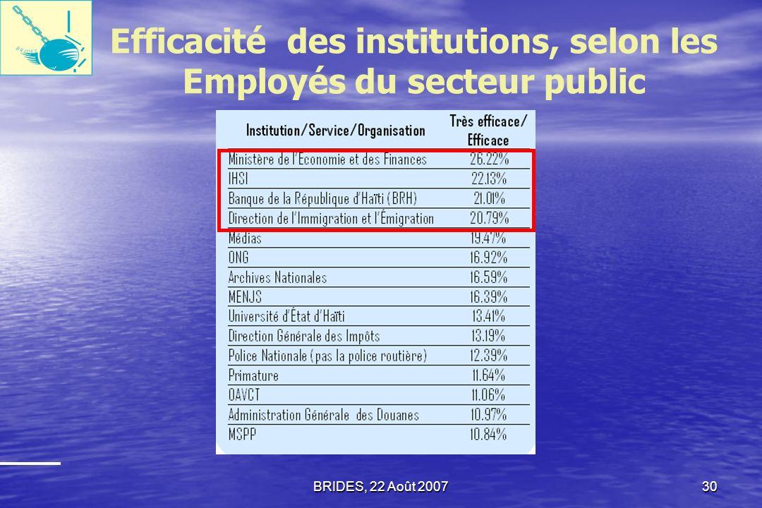 Efficacité des institutions, selon les Employés du secteur public