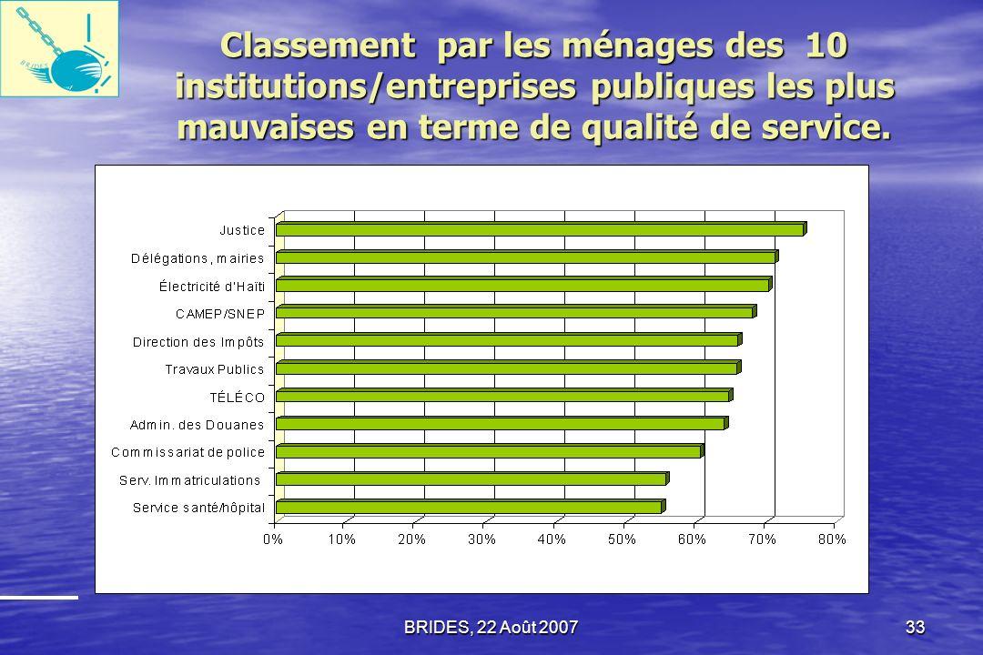 Classement par les ménages des 10 institutions/entreprises publiques les plus mauvaises en terme de qualité de service.