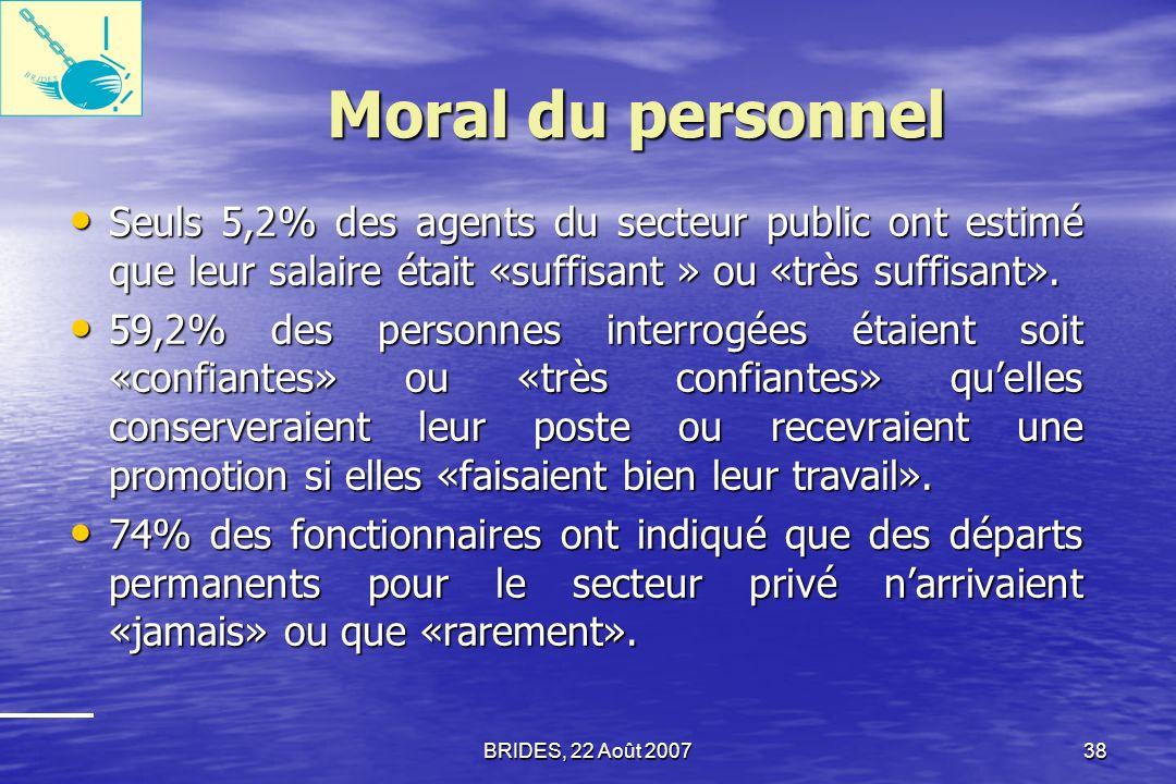 Moral du personnel Seuls 5,2% des agents du secteur public ont estimé que leur salaire était «suffisant » ou «très suffisant».