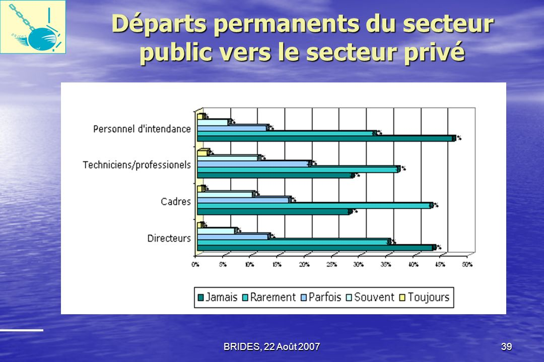 Départs permanents du secteur public vers le secteur privé