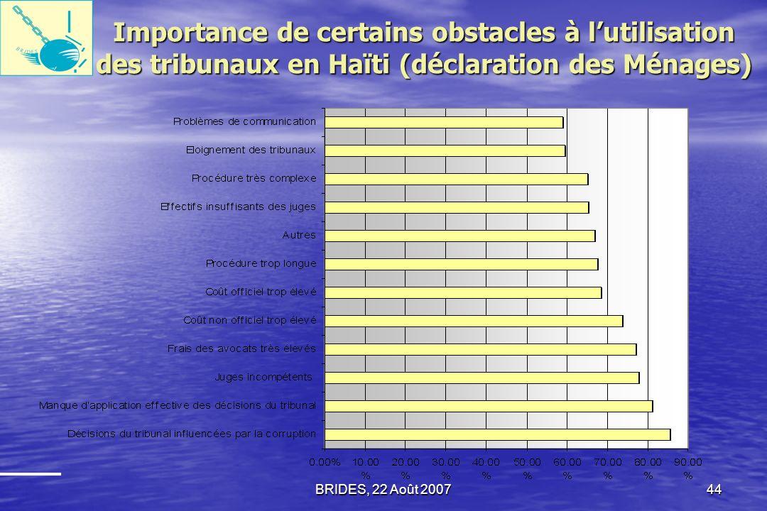 Importance de certains obstacles à l'utilisation des tribunaux en Haïti (déclaration des Ménages)