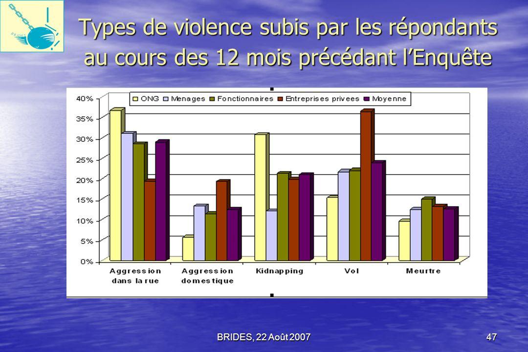 Types de violence subis par les répondants au cours des 12 mois précédant l'Enquête