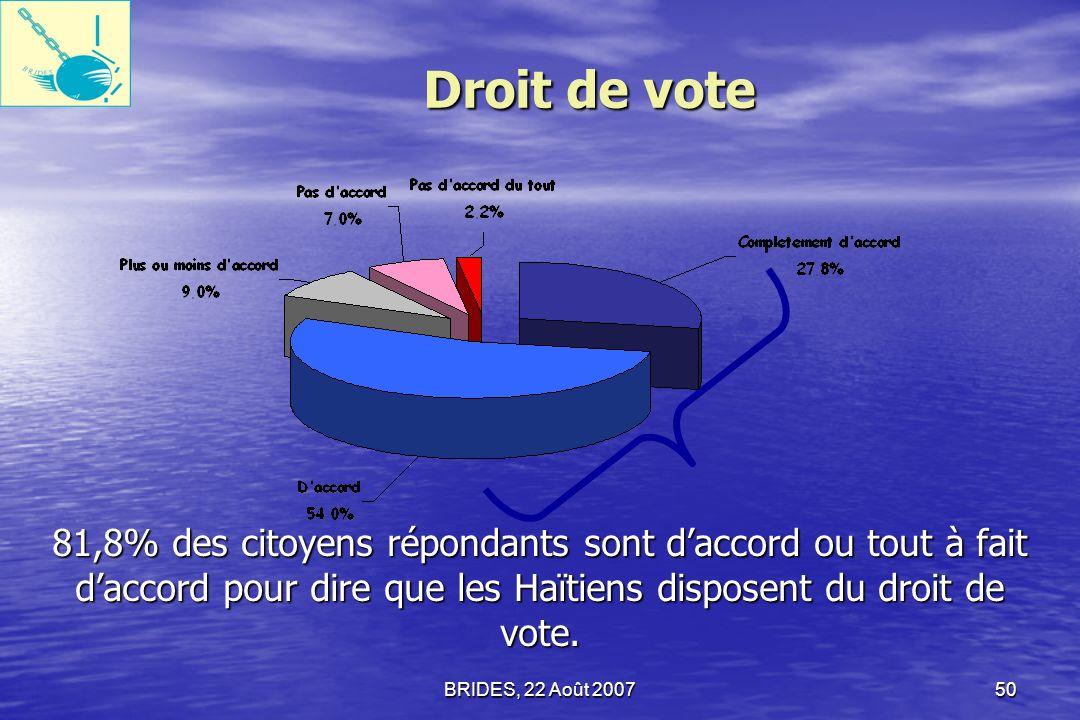 Droit de vote 81,8% des citoyens répondants sont d'accord ou tout à fait d'accord pour dire que les Haïtiens disposent du droit de vote.