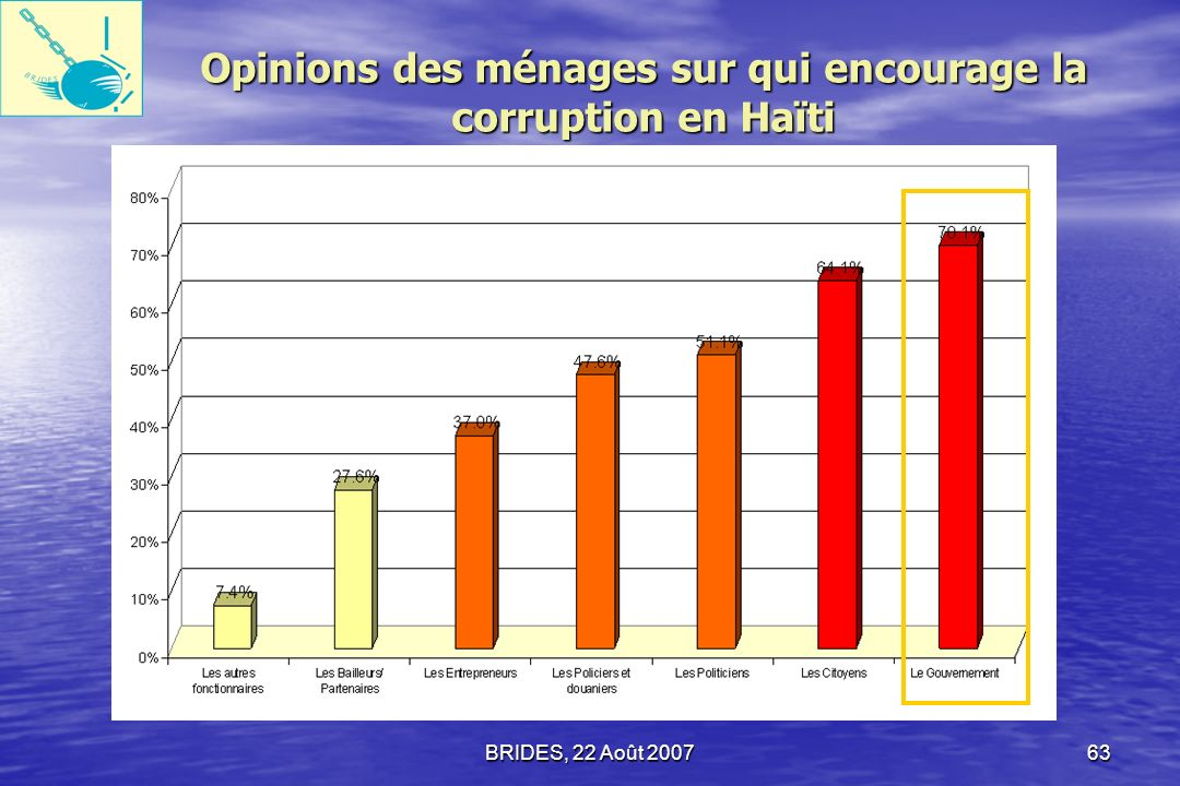 Opinions des ménages sur qui encourage la corruption en Haïti