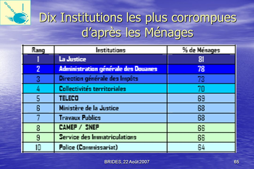 Dix Institutions les plus corrompues d'après les Ménages