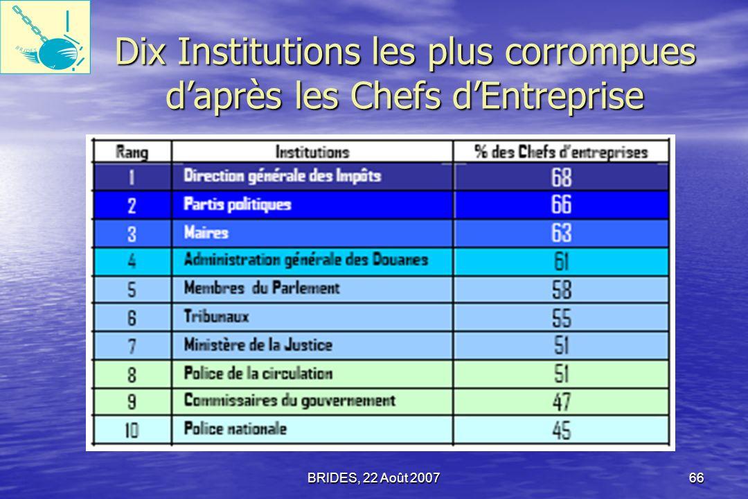 Dix Institutions les plus corrompues d'après les Chefs d'Entreprise