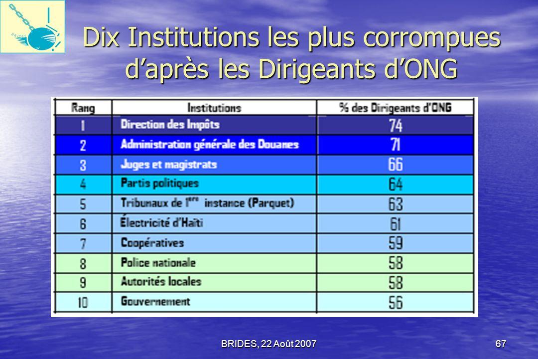 Dix Institutions les plus corrompues d'après les Dirigeants d'ONG