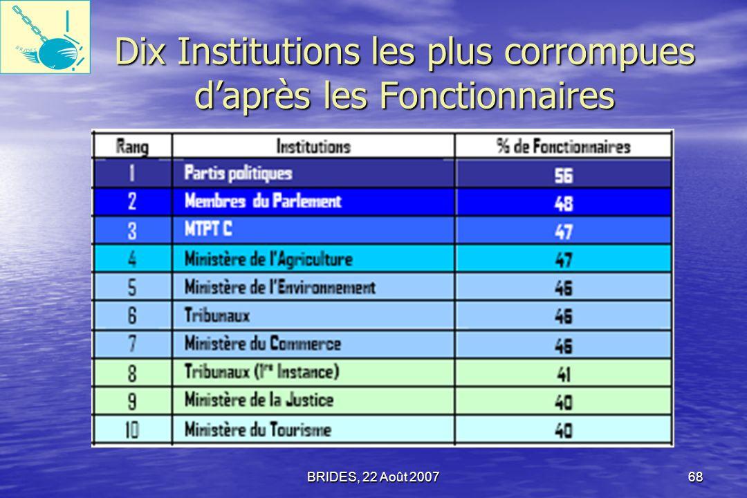 Dix Institutions les plus corrompues d'après les Fonctionnaires
