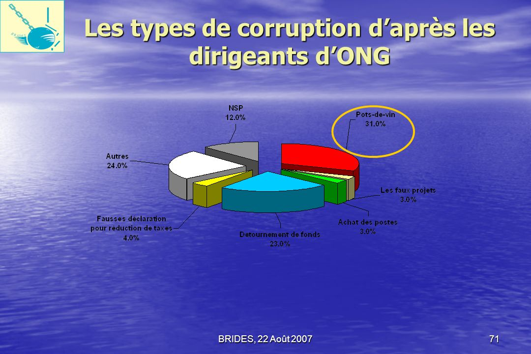 Les types de corruption d'après les dirigeants d'ONG
