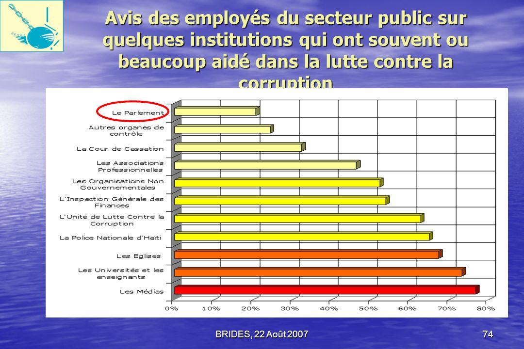 Avis des employés du secteur public sur quelques institutions qui ont souvent ou beaucoup aidé dans la lutte contre la corruption