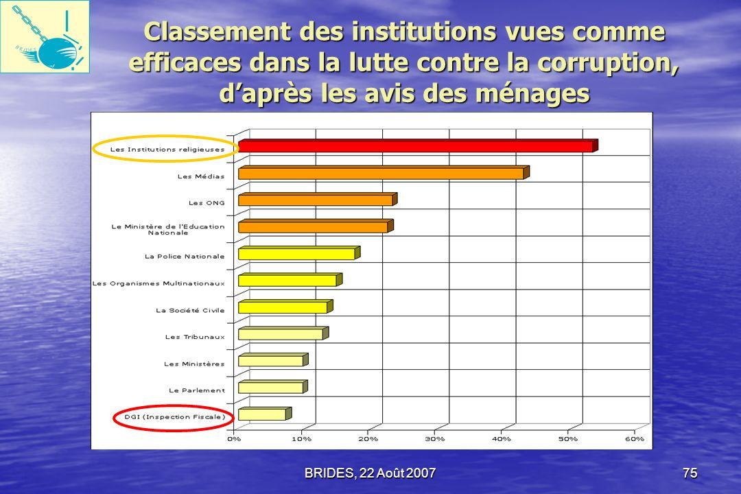 Classement des institutions vues comme efficaces dans la lutte contre la corruption, d'après les avis des ménages