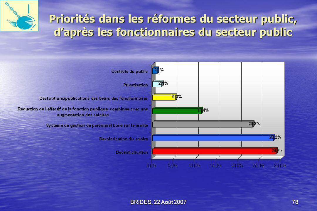 Priorités dans les réformes du secteur public, d'après les fonctionnaires du secteur public