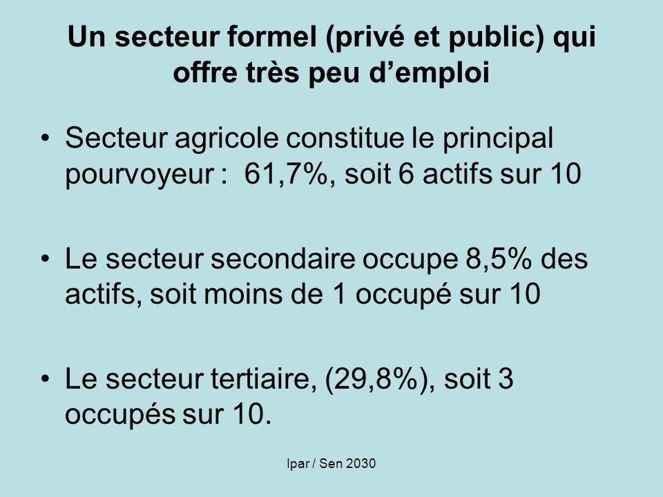 Un secteur formel (privé et public) qui offre très peu d'emploi