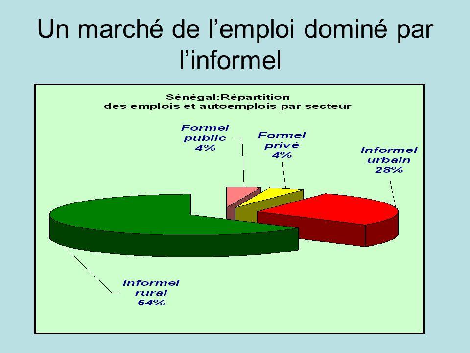 Un marché de l'emploi dominé par l'informel