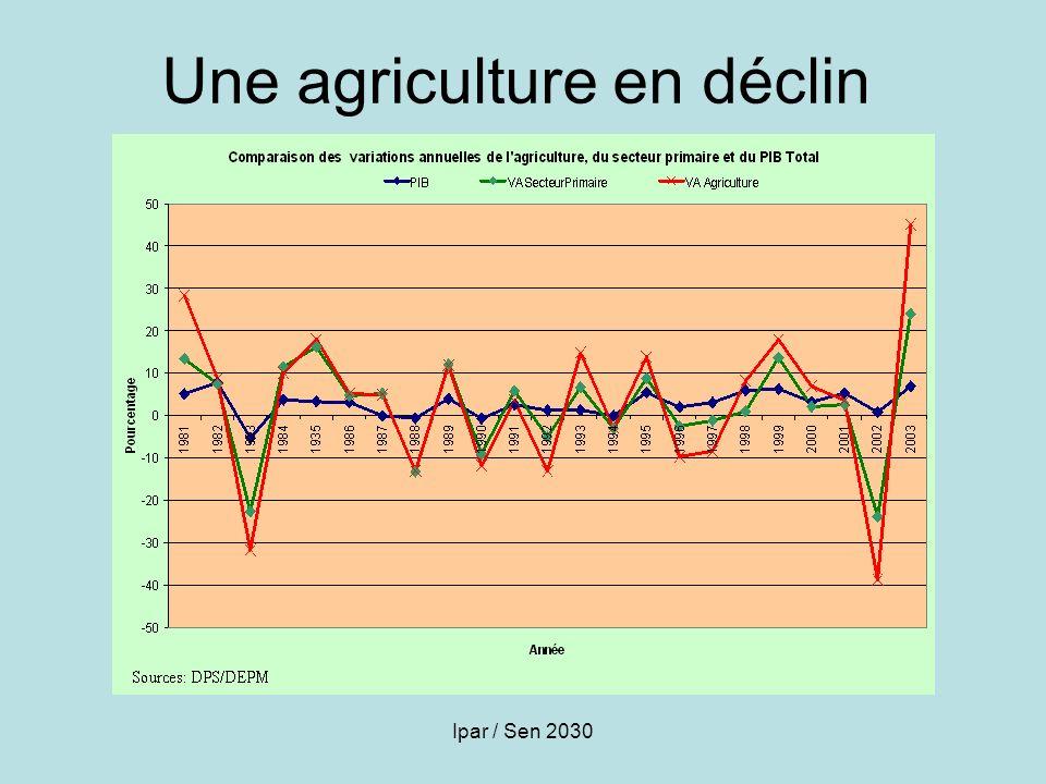Une agriculture en déclin