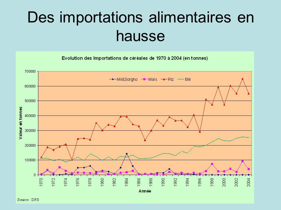 Des importations alimentaires en hausse