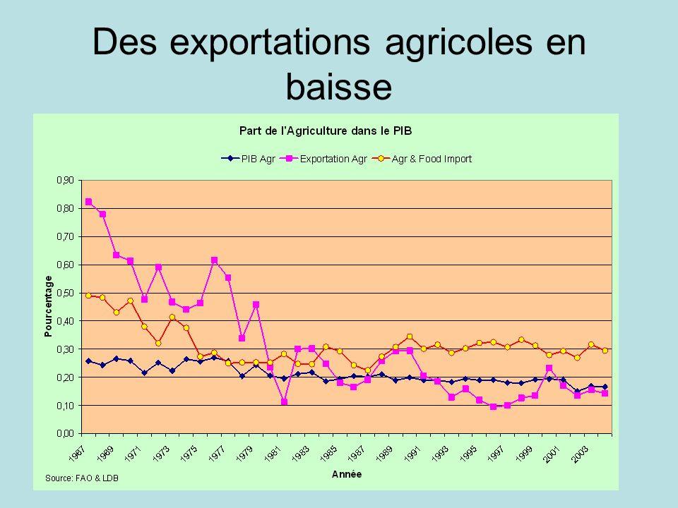 Des exportations agricoles en baisse