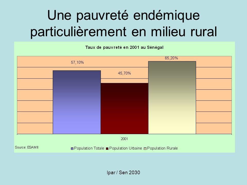 Une pauvreté endémique particulièrement en milieu rural