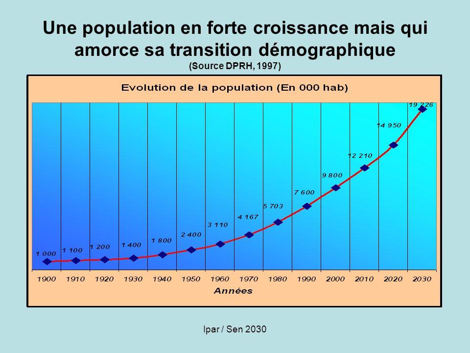 Une population en forte croissance mais qui amorce sa transition démographique (Source DPRH, 1997)
