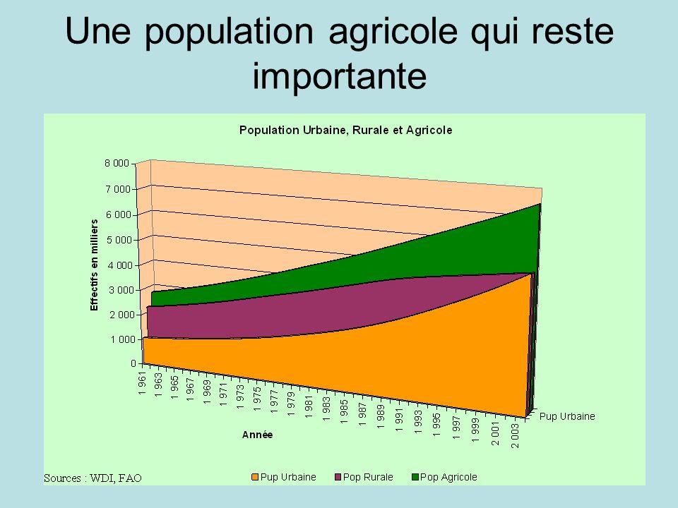 Une population agricole qui reste importante