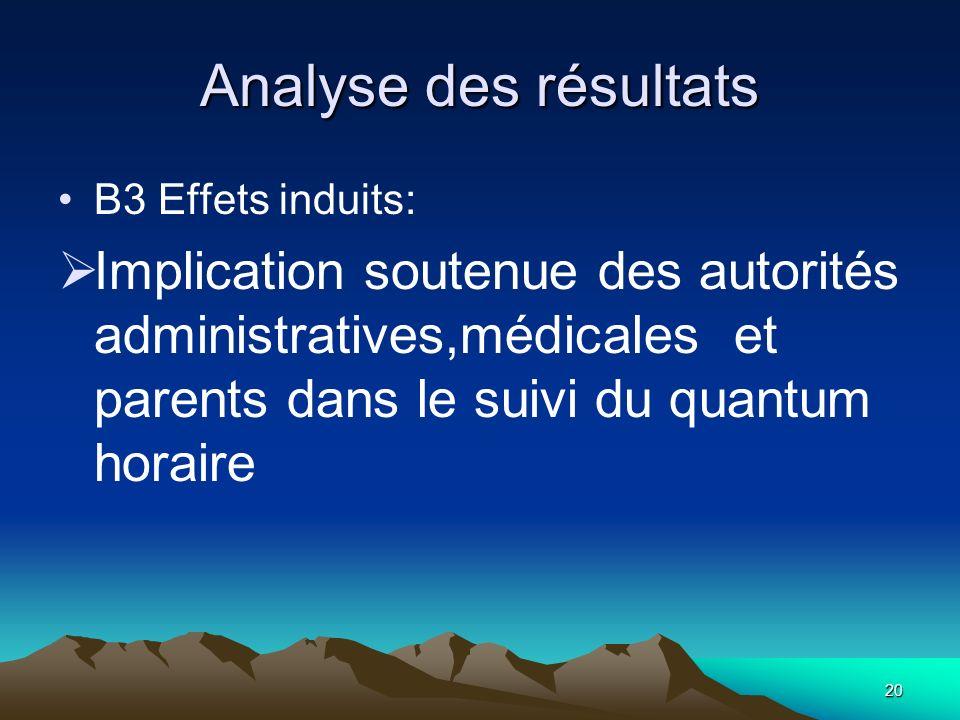 Analyse des résultats B3 Effets induits: Implication soutenue des autorités administratives,médicales et parents dans le suivi du quantum horaire.
