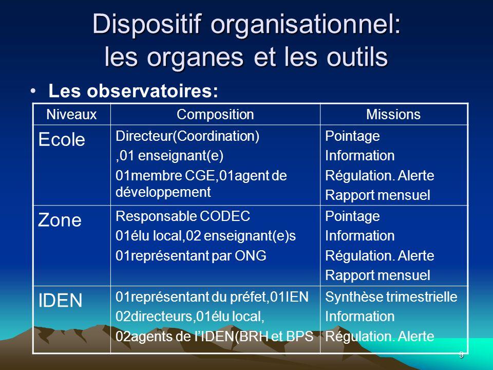 Dispositif organisationnel: les organes et les outils
