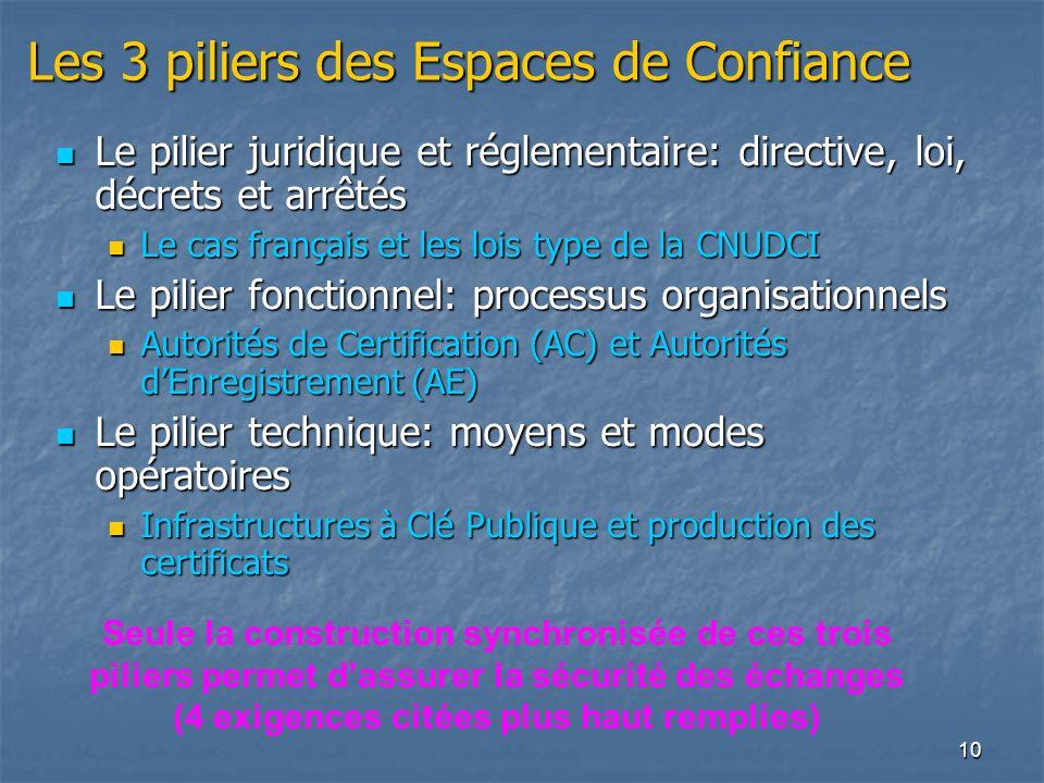 Les 3 piliers des Espaces de Confiance