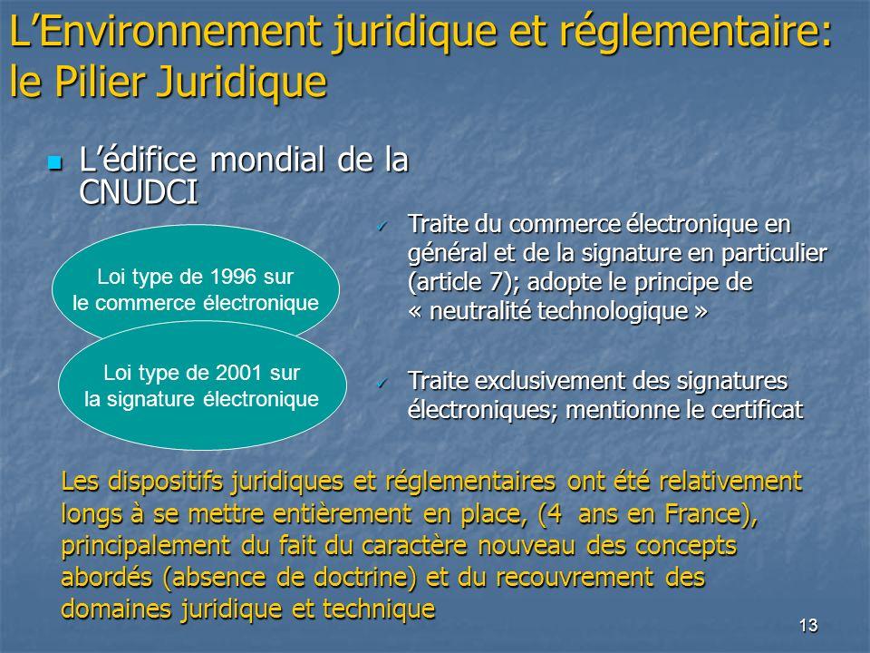 L'Environnement juridique et réglementaire: le Pilier Juridique
