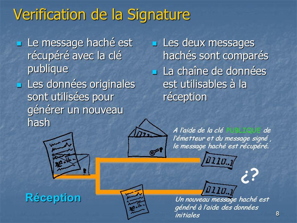 Verification de la Signature