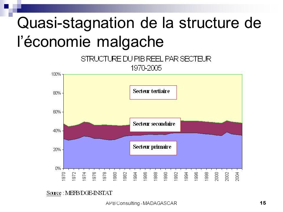 Quasi-stagnation de la structure de l'économie malgache