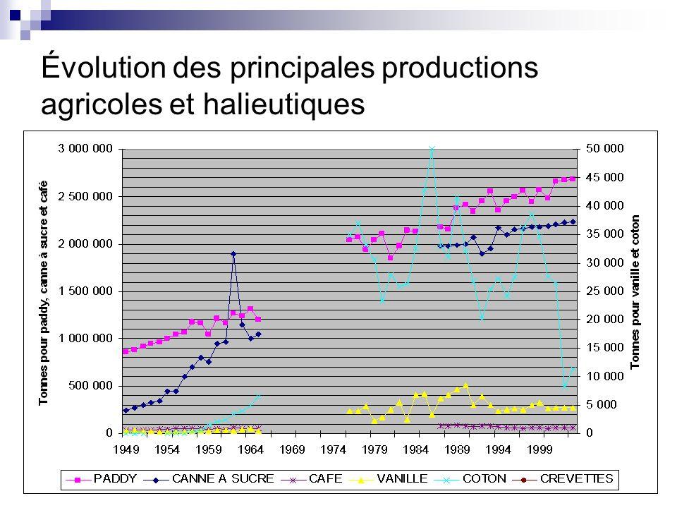 Évolution des principales productions agricoles et halieutiques