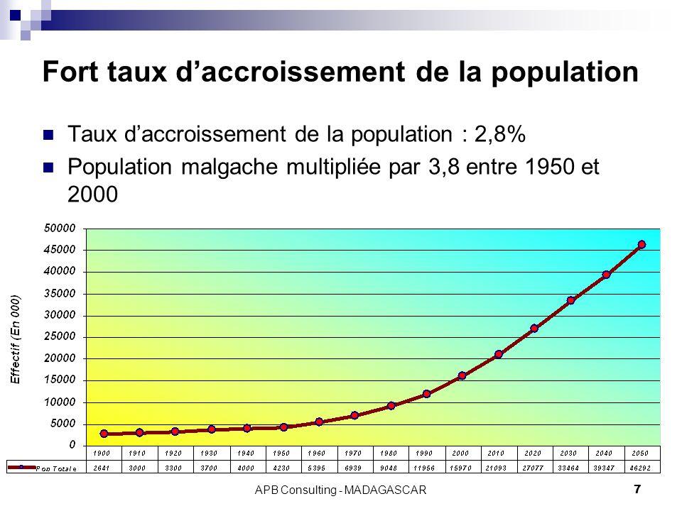 Fort taux d'accroissement de la population