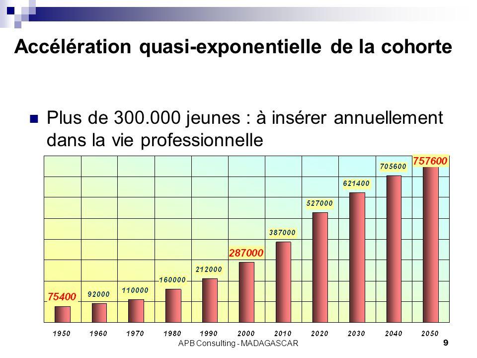 Accélération quasi-exponentielle de la cohorte