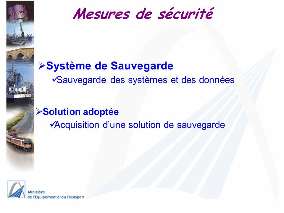Mesures de sécurité Système de Sauvegarde